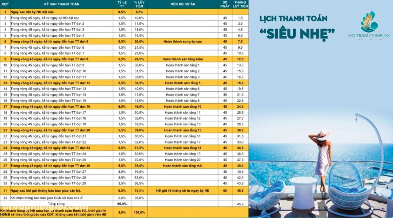 Tiến độ thanh toán Hồ Tràm Complex Hưng Thịnh