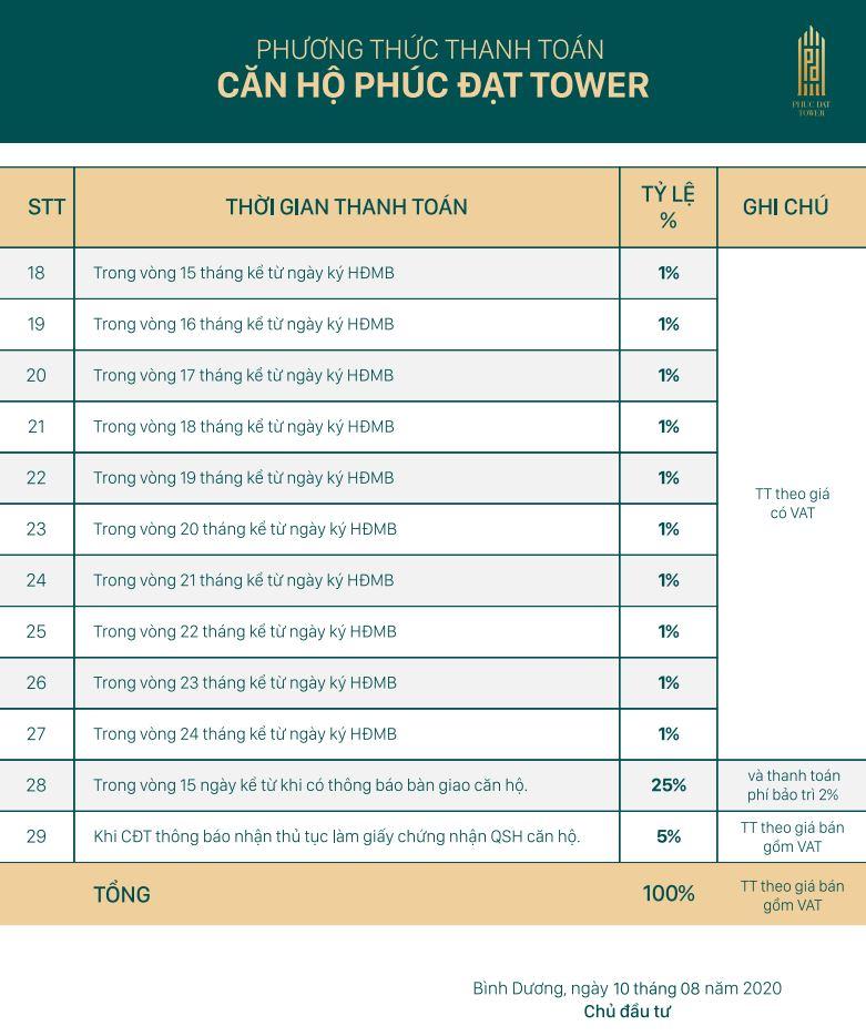 Phương thức thanh toán Phúc Đạt Tower Bình Dương
